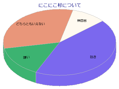 perl でグラフを作ろう gd graph shinta s site